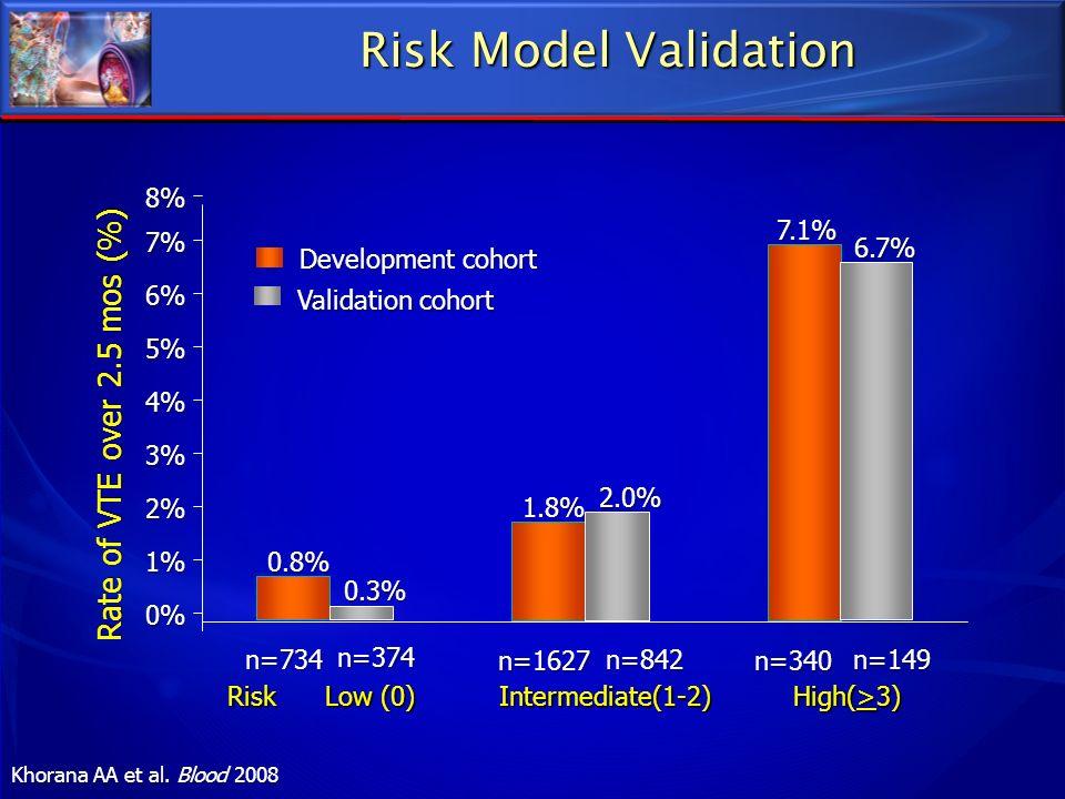 Risk Model Validation Rate of VTE over 2.5 mos (%) 8% n=734 n=1627
