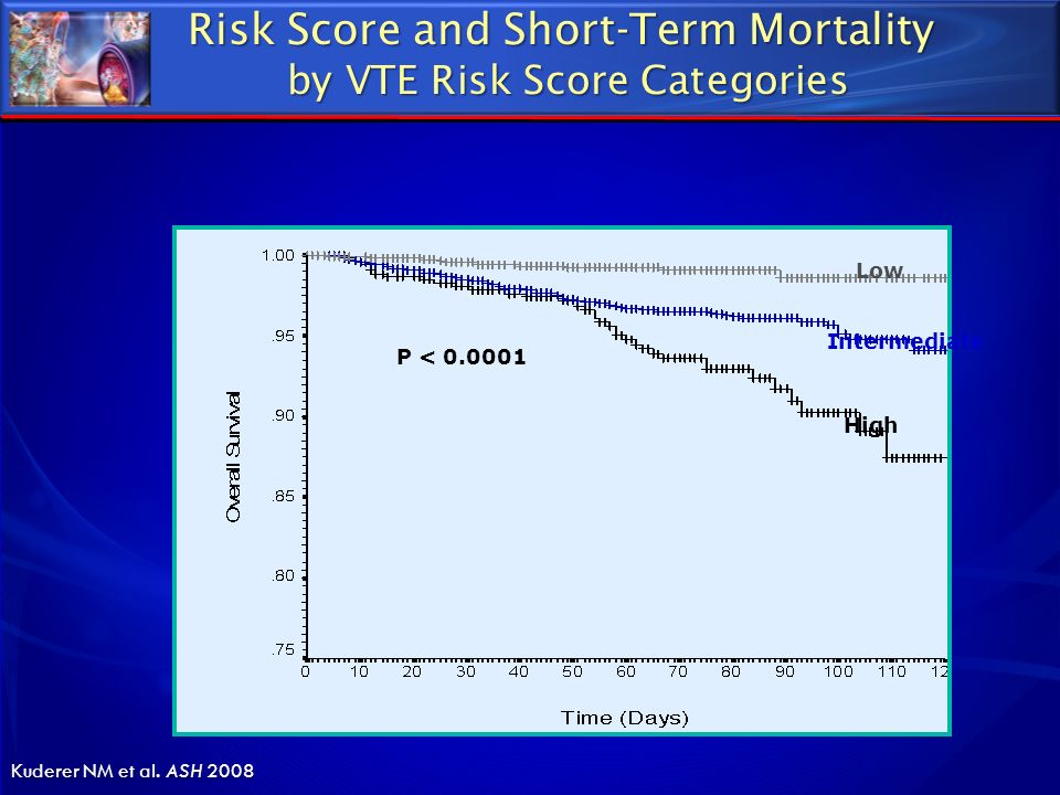 Risk Score and Short-Term Mortality by VTE Risk Score Categories
