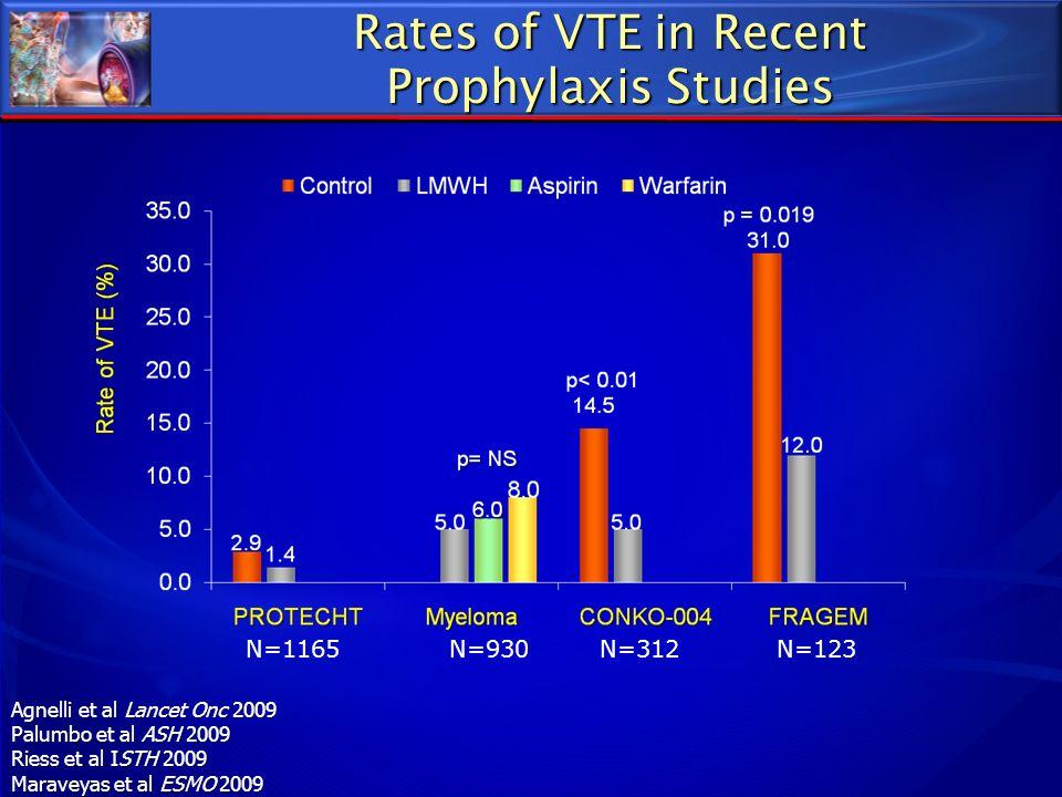 Rates of VTE in Recent Prophylaxis Studies