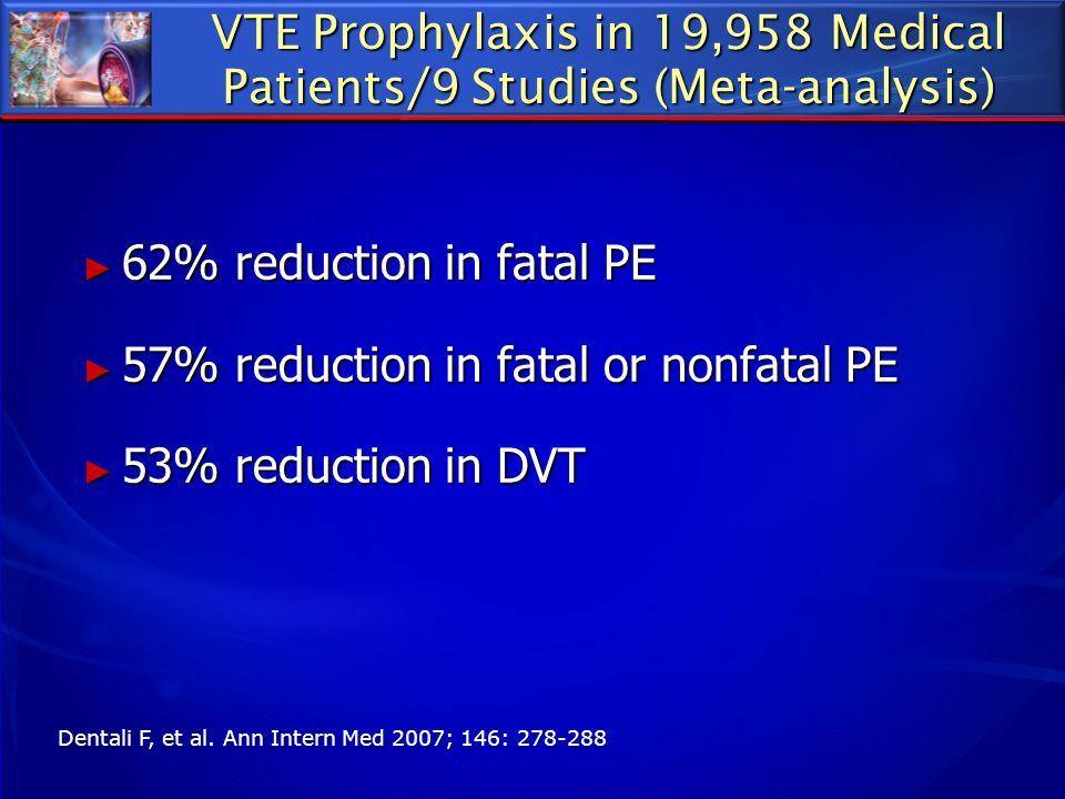 VTE Prophylaxis in 19,958 Medical Patients/9 Studies (Meta-analysis)