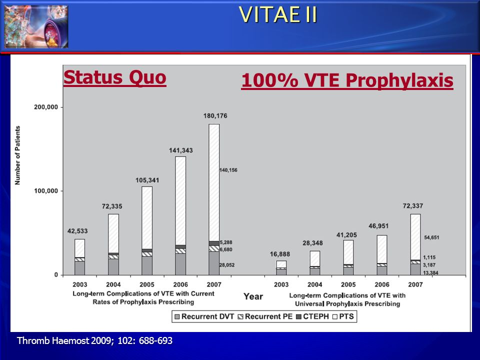 VITAE II Status Quo 100% VTE Prophylaxis