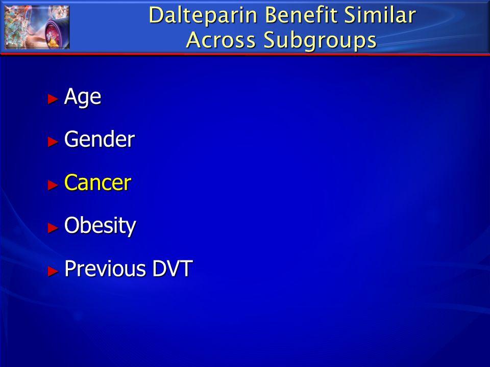 Dalteparin Benefit Similar Across Subgroups