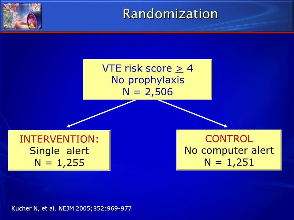 Randomization VTE risk score > 4 No prophylaxis N = 2,506