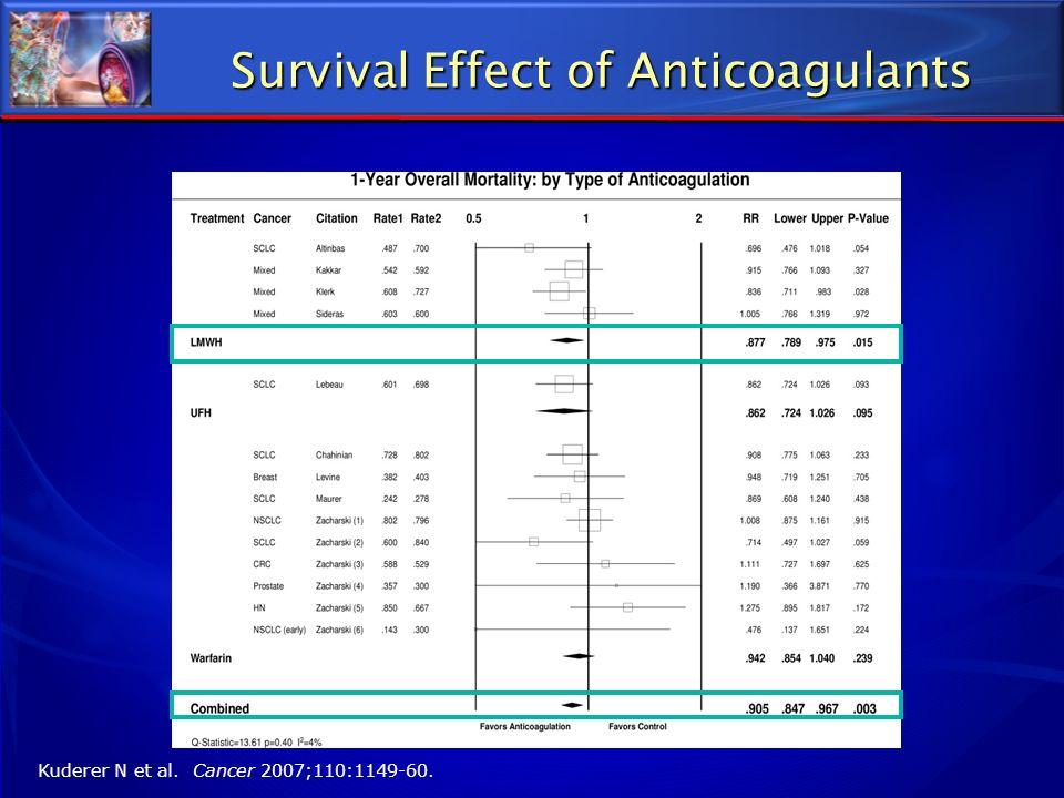 Survival Effect of Anticoagulants