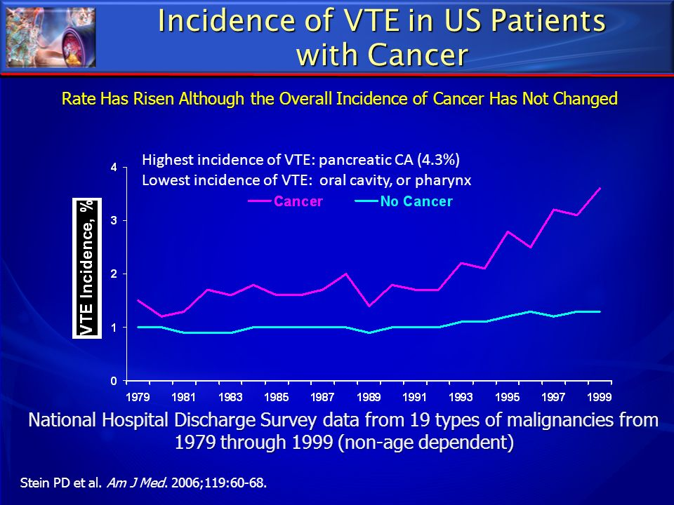 Incidence of VTE in US Patients with Cancer