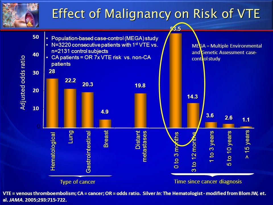 Effect of Malignancy on Risk of VTE