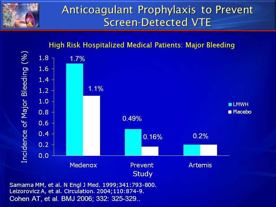 Anticoagulant Prophylaxis to Prevent Screen-Detected VTE