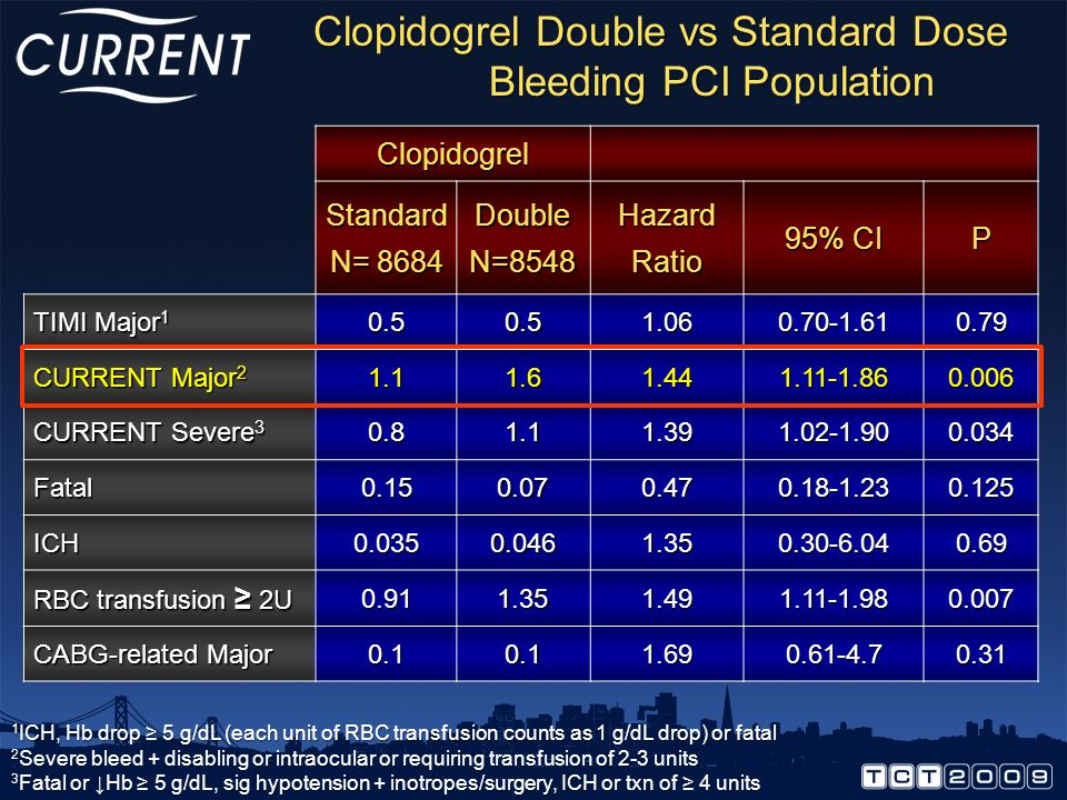 Clopidogrel Double vs Standard Dose Bleeding PCI Population