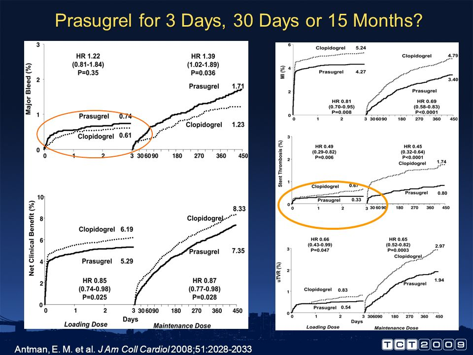 Prasugrel for 3 Days, 30 Days or 15 Months