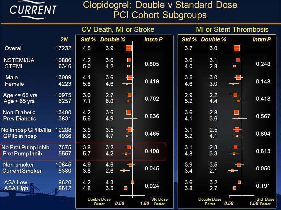 Clopidogrel: Double v Standard Dose PCI Cohort Subgroups