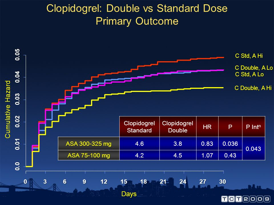 Clopidogrel: Double vs Standard Dose