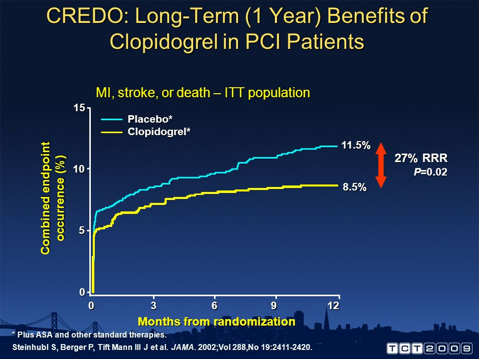 CREDO: Long-Term (1 Year) Benefits of Clopidogrel in PCI Patients