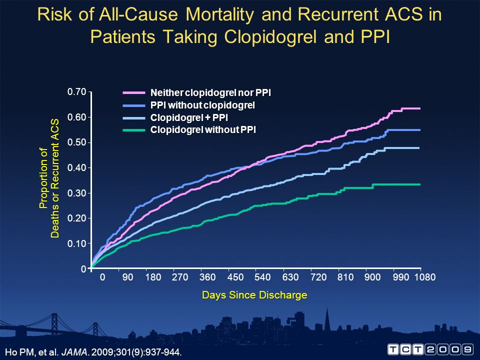 Deaths or Recurrent ACS