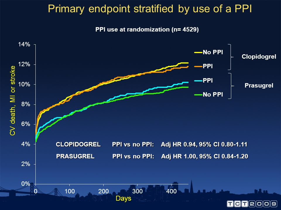 Primary endpoint stratified by use of a PPI