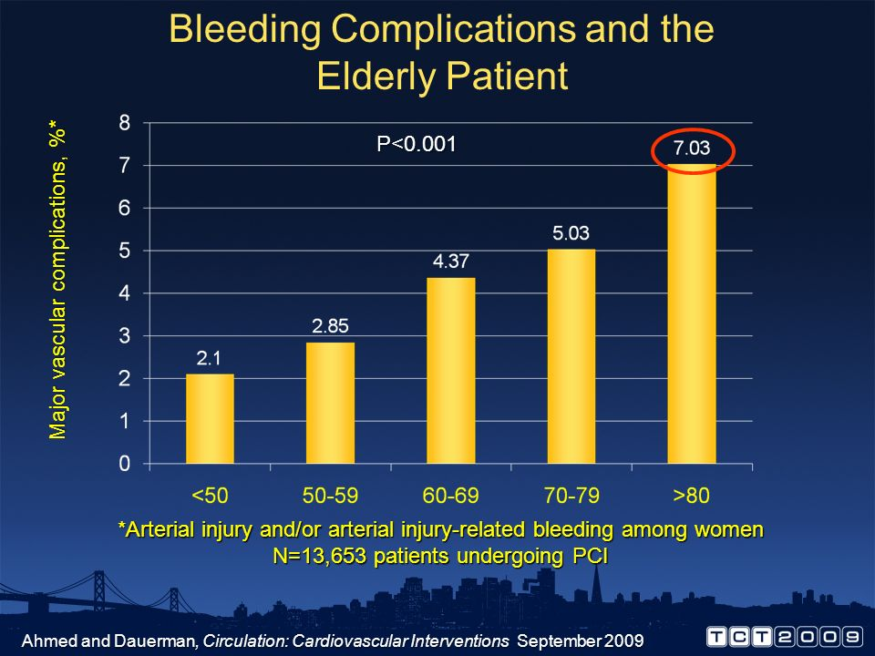 Bleeding Complications and the Elderly Patient