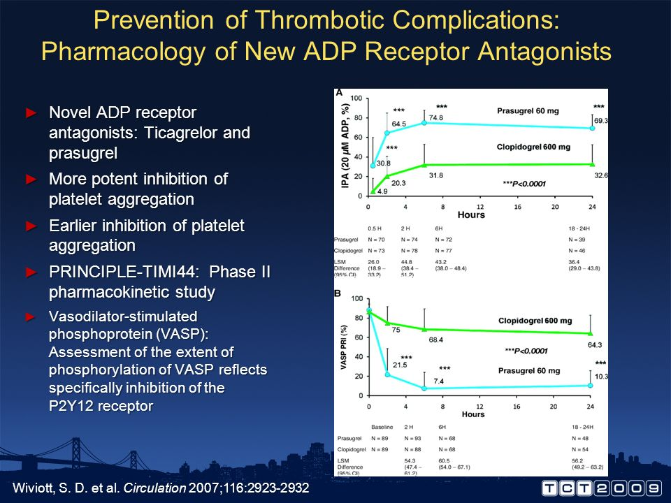Prevention of Thrombotic Complications: Pharmacology of New ADP Receptor Antagonists