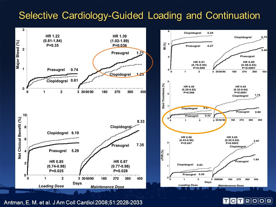 Selective Cardiology-Guided Loading and Continuation