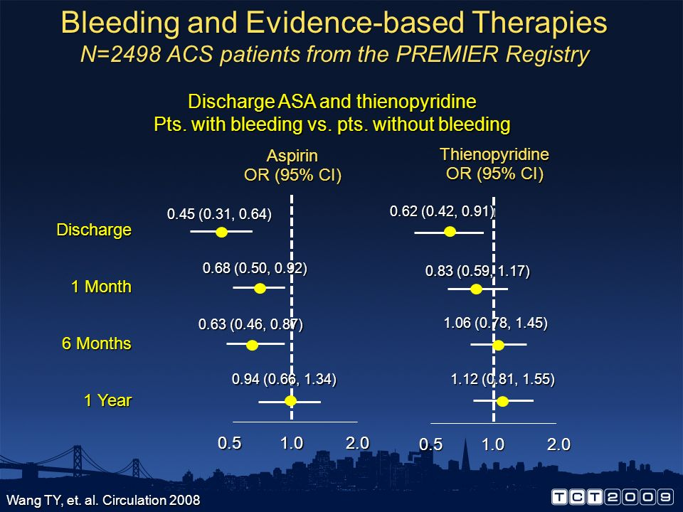 Bleeding and Evidence-based Therapies N=2498 ACS patients from the PREMIER Registry