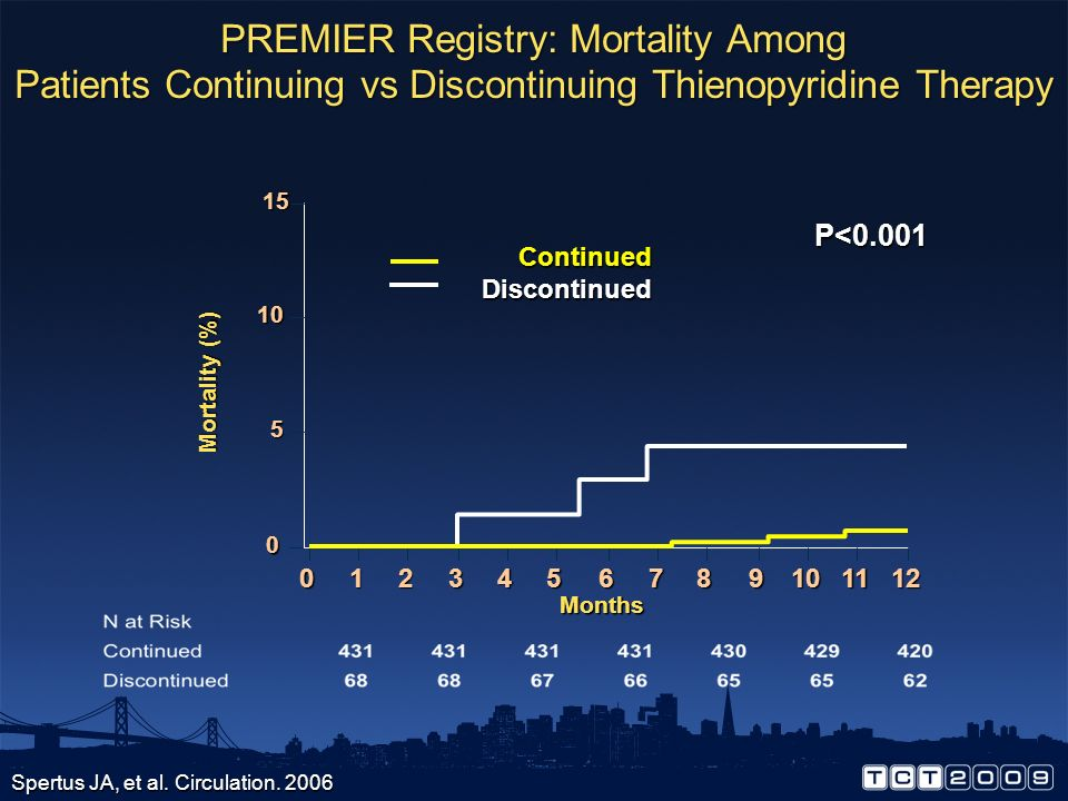 PREMIER Registry: Mortality Among Patients Continuing vs Discontinuing Thienopyridine Therapy