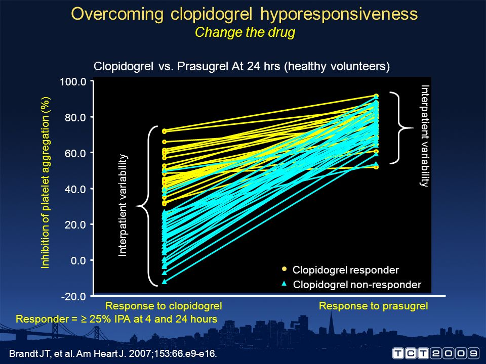 Overcoming clopidogrel hyporesponsiveness Change the drug
