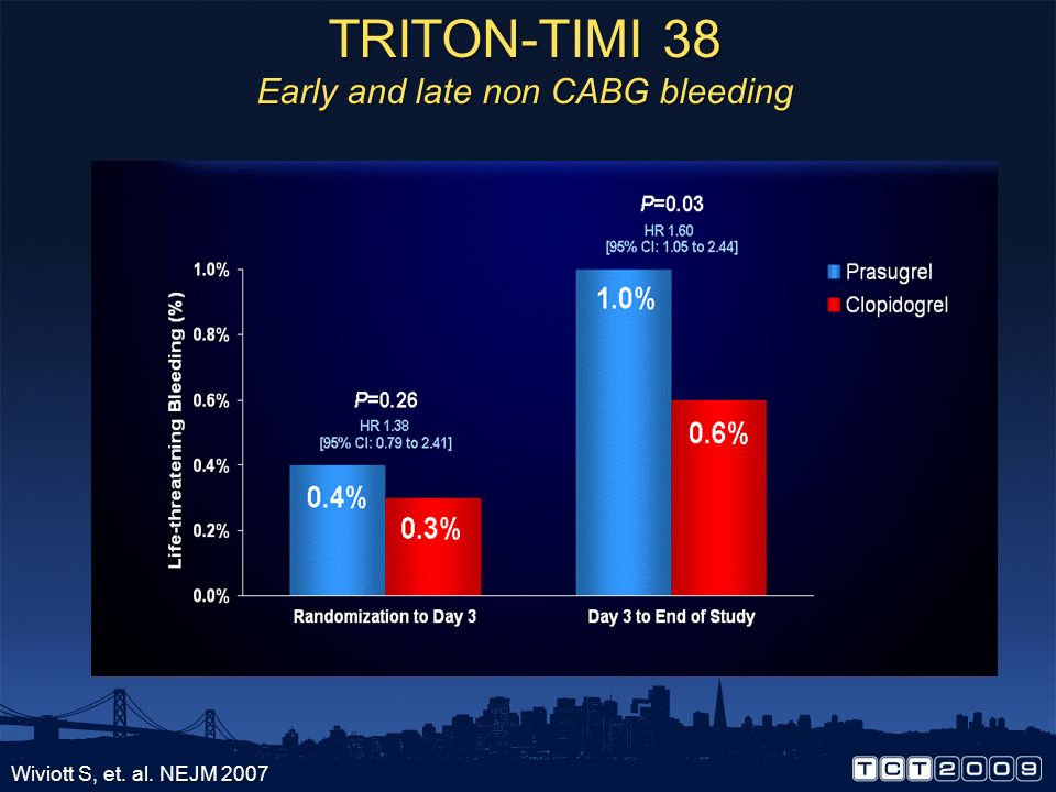 TRITON-TIMI 38 Early and late non CABG bleeding