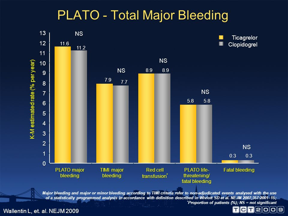 PLATO - Total Major Bleeding
