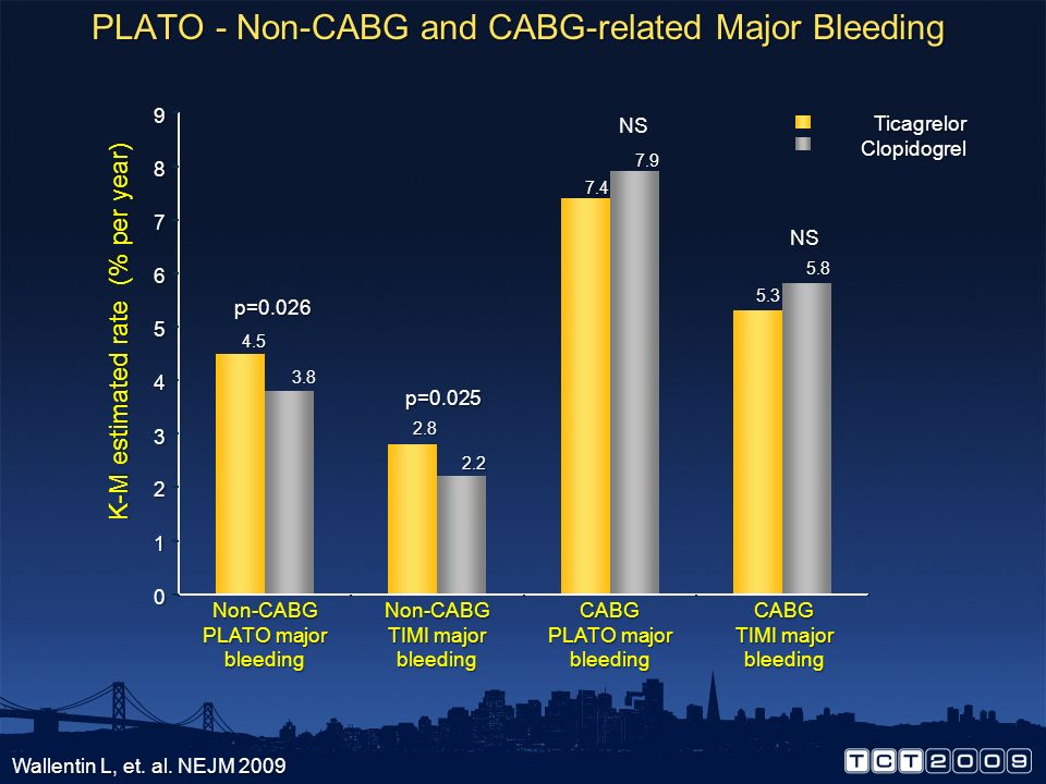 PLATO - Non-CABG and CABG-related Major Bleeding