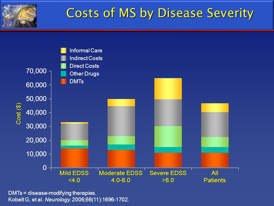 Costs of MS by Disease Severity