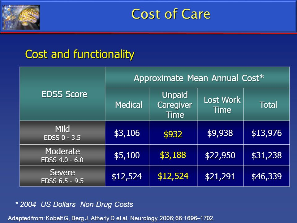 Approximate Mean Annual Cost*