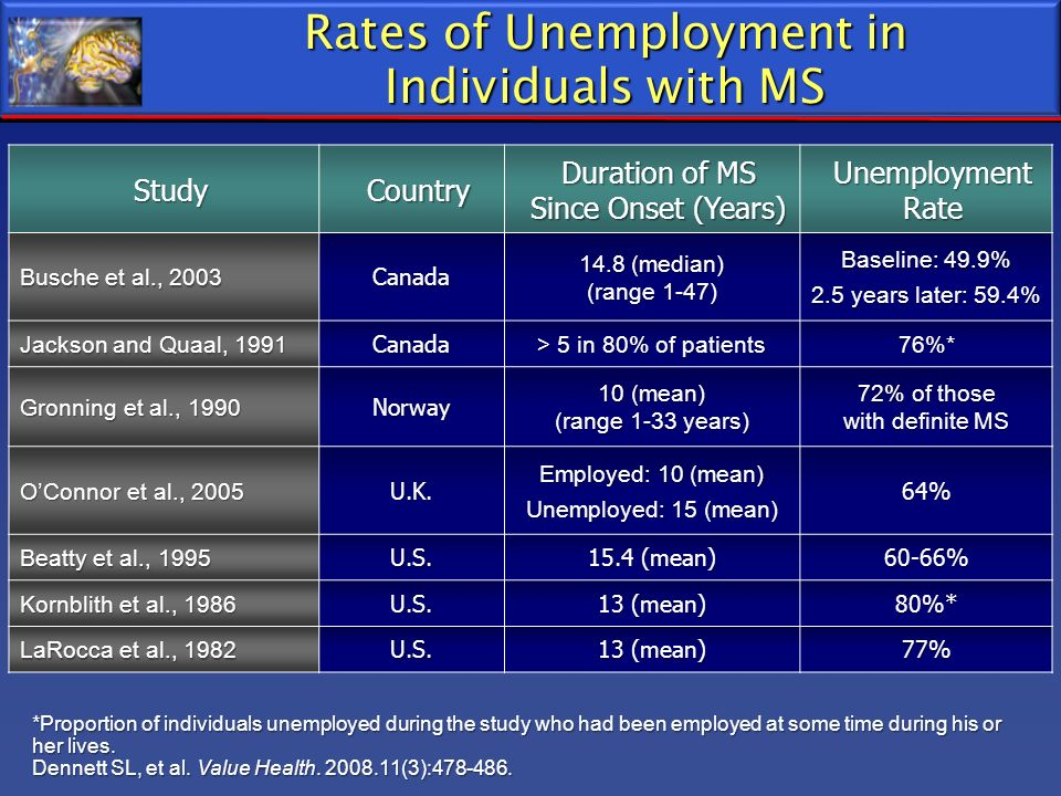Rates of Unemployment in Individuals with MS