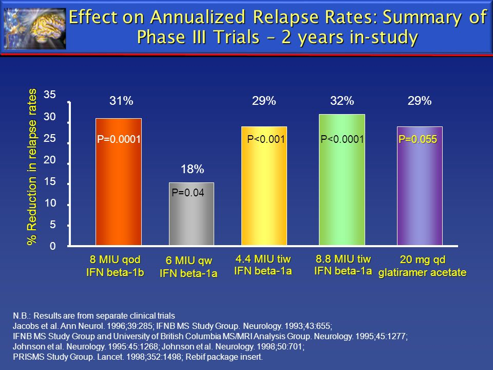 % Reduction in relapse rates