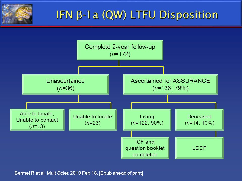 IFN β-1a (QW) LTFU Disposition