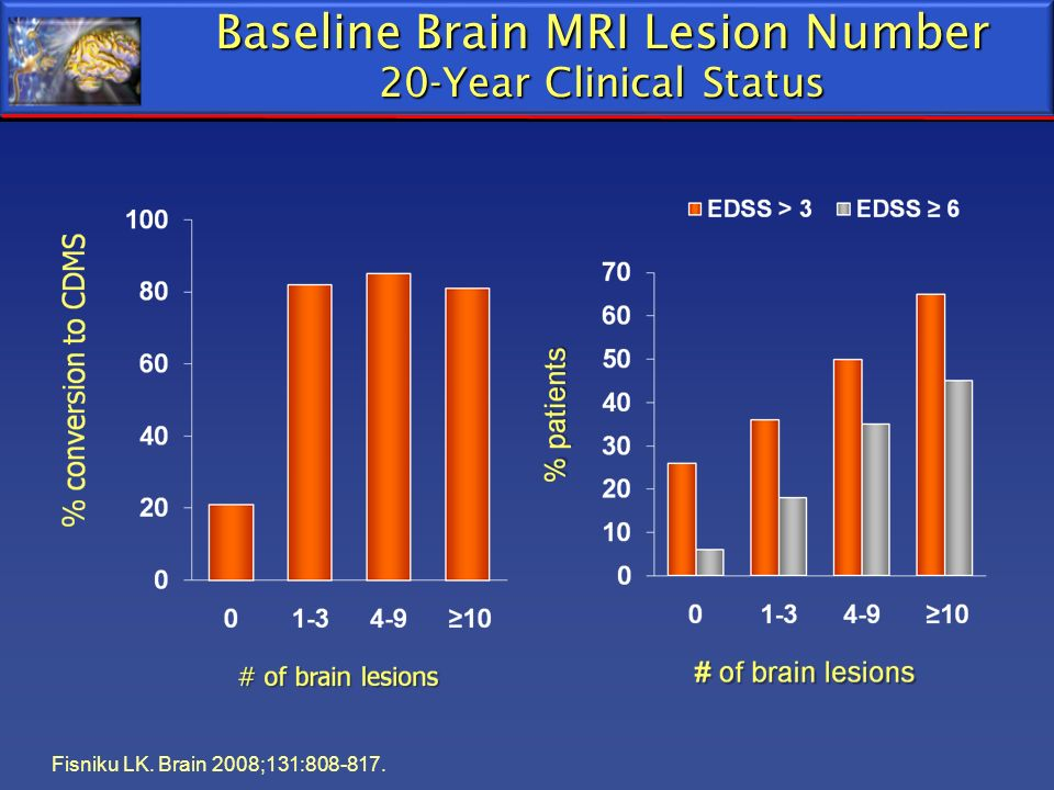 Baseline Brain MRI Lesion Number 20-Year Clinical Status