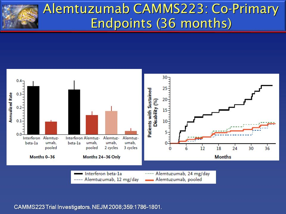 Alemtuzumab CAMMS223: Co-Primary Endpoints (36 months)