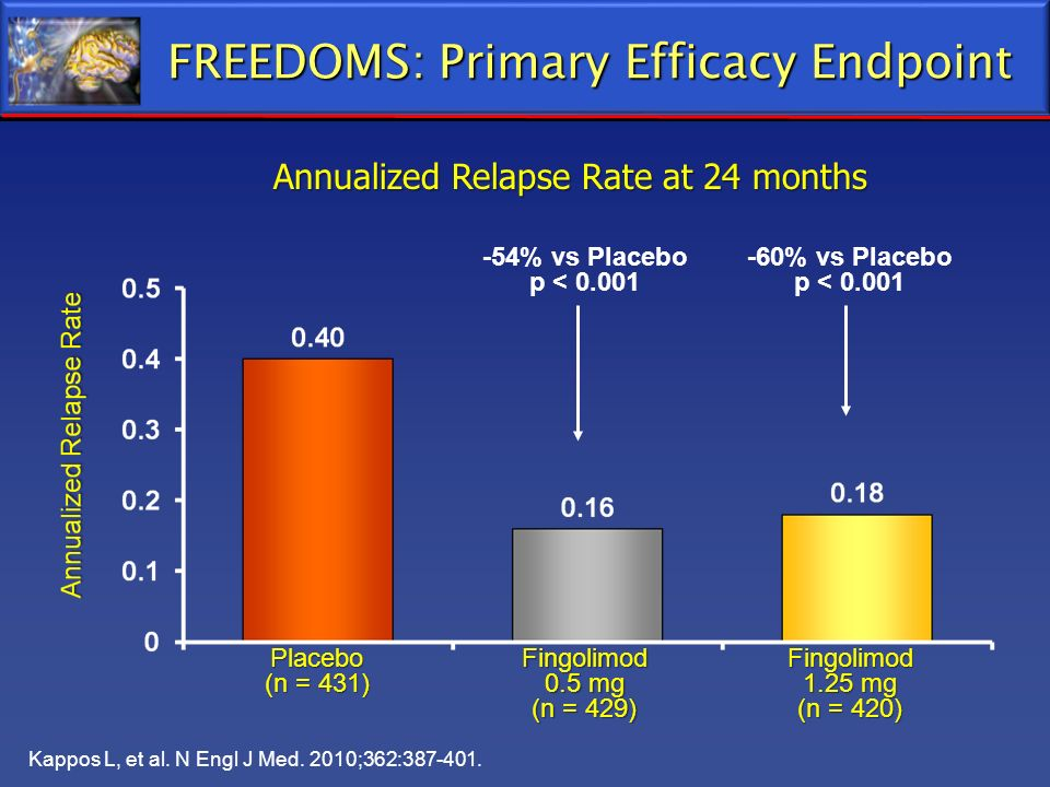 FREEDOMS: Primary Efficacy Endpoint