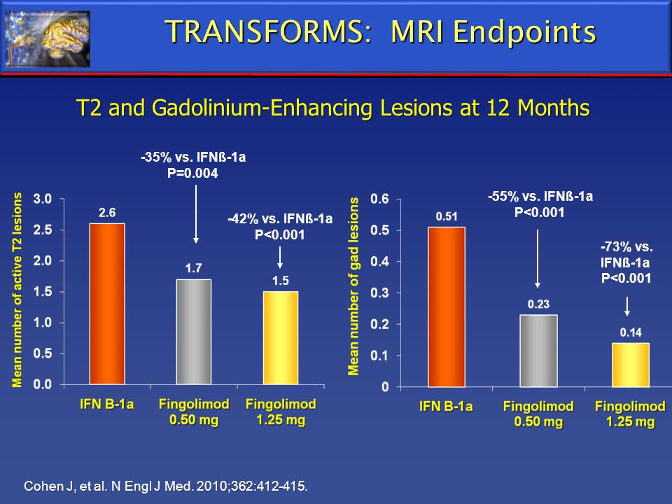 TRANSFORMS: MRI Endpoints