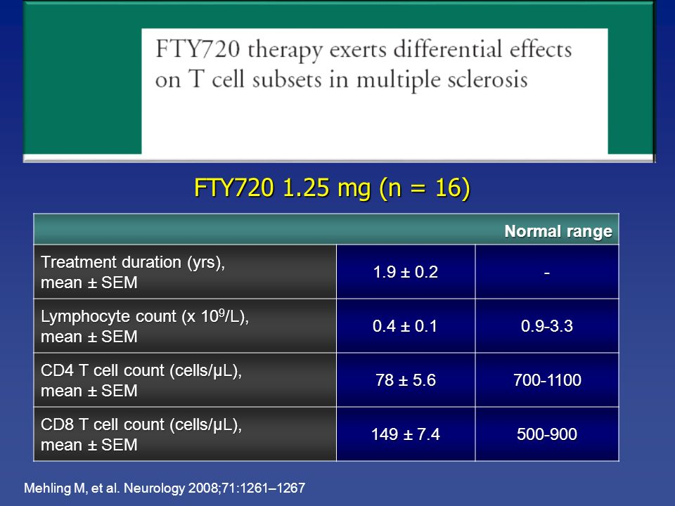FTY720 1.25 mg (n = 16) Normal range Treatment duration (yrs),