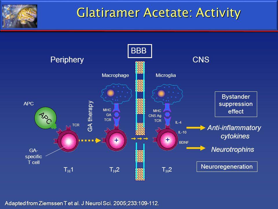 Glatiramer Acetate: Activity