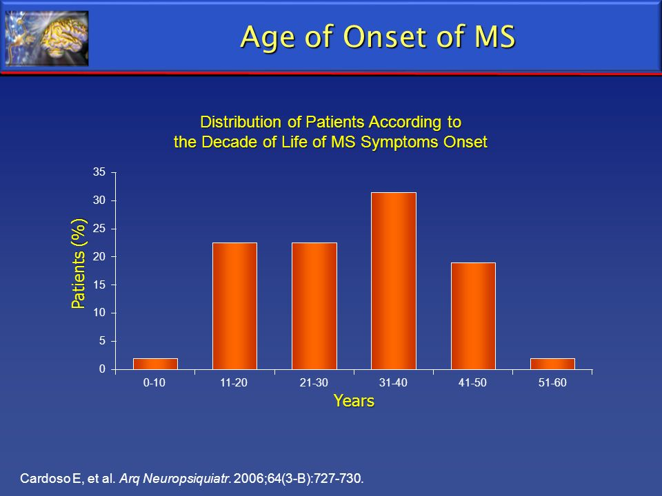 Age of Onset of MS Distribution of Patients According to