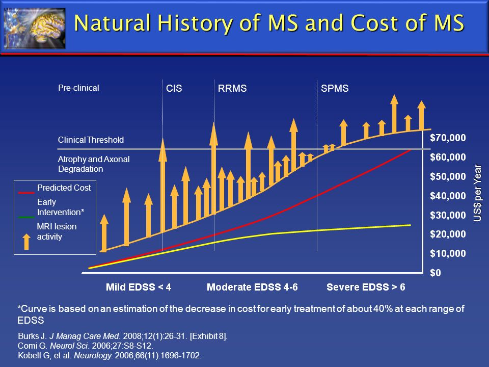 Natural History of MS and Cost of MS