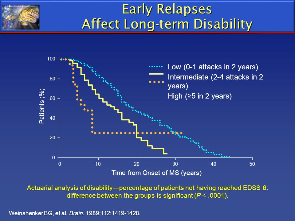 Early Relapses Affect Long-term Disability