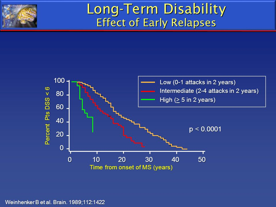 Long-Term Disability Effect of Early Relapses