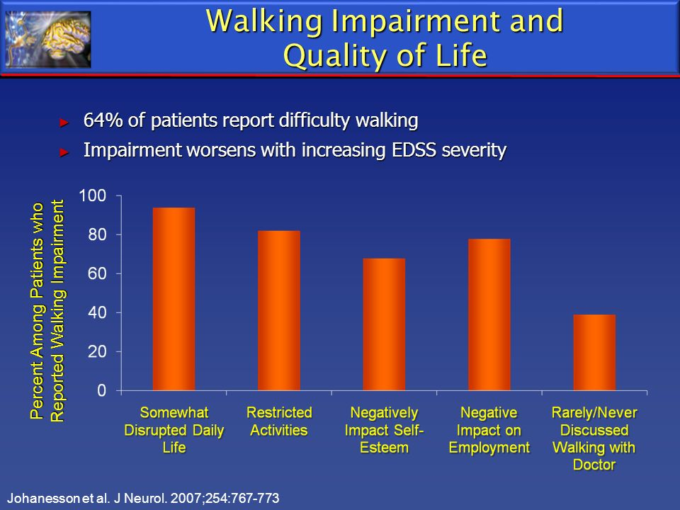 Walking Impairment and Quality of Life