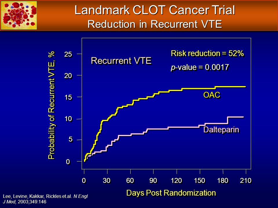 Landmark CLOT Cancer Trial