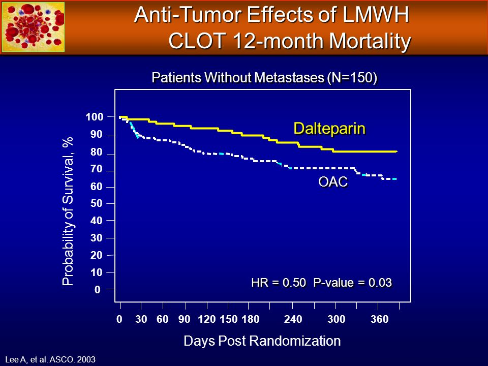 Anti-Tumor Effects of LMWH