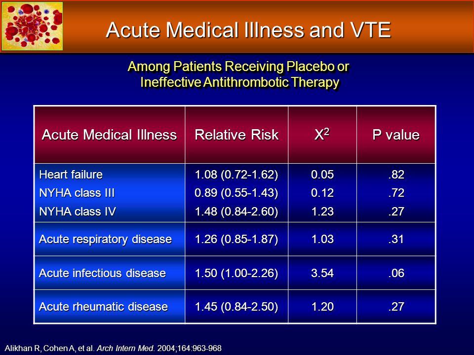Acute Medical Illness and VTE