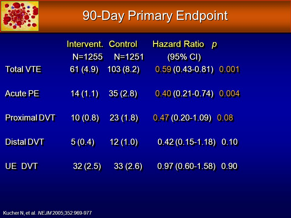 90-Day Primary Endpoint Intervent. Control Hazard Ratio p