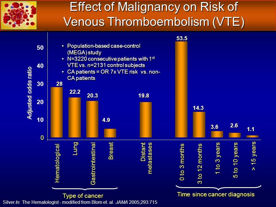Effect of Malignancy on Risk of Venous Thromboembolism (VTE)