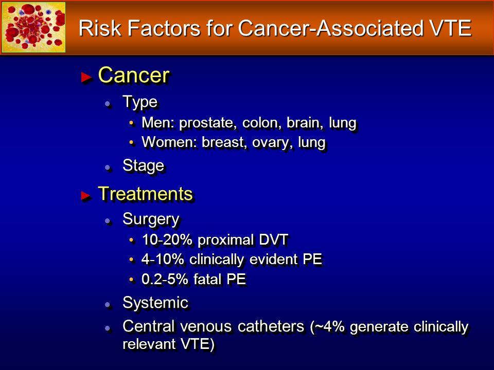 Risk Factors for Cancer-Associated VTE