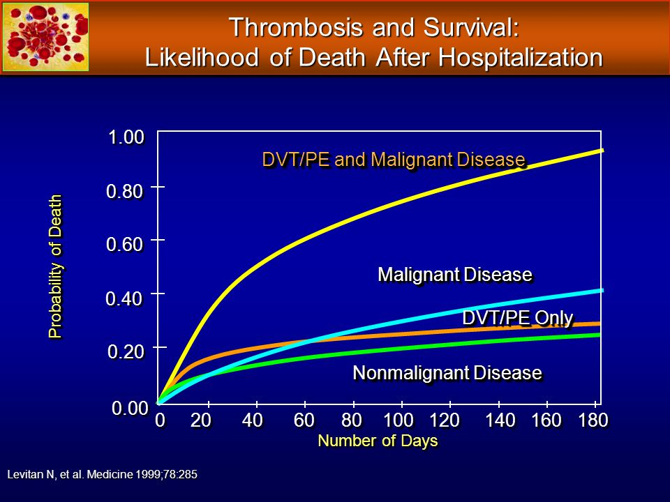 Thrombosis and Survival: Likelihood of Death After Hospitalization